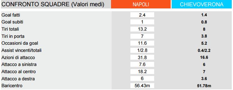 Napoli Chievo